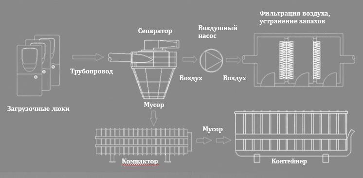 Схема типичной системы автоматического вакуумного мусороудаления